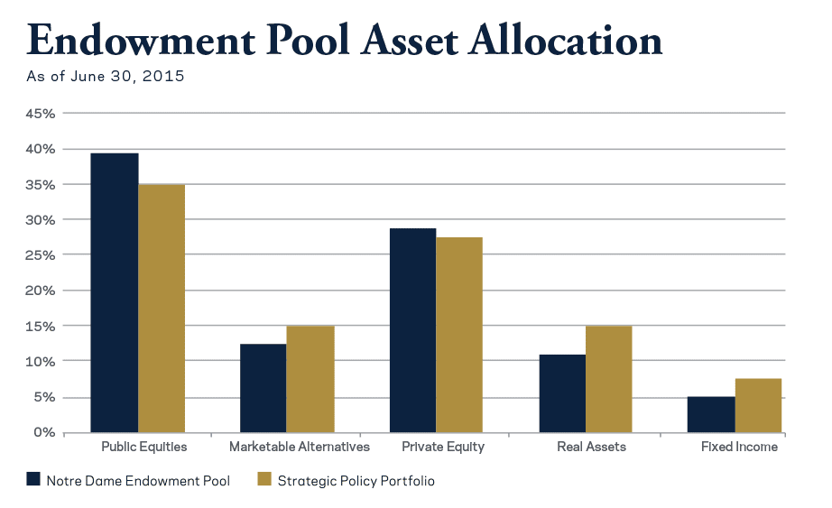 Asset Allocation for Notre Dame Endowment Pool and Strategic Policy Allocation