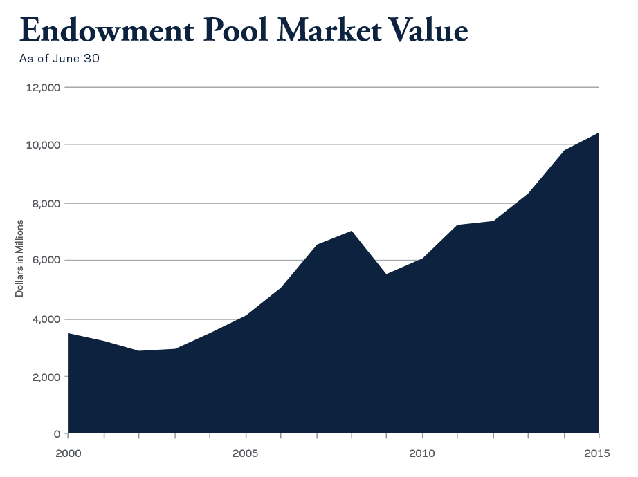 The Endowment Pool market value climbs to $10.45 billion