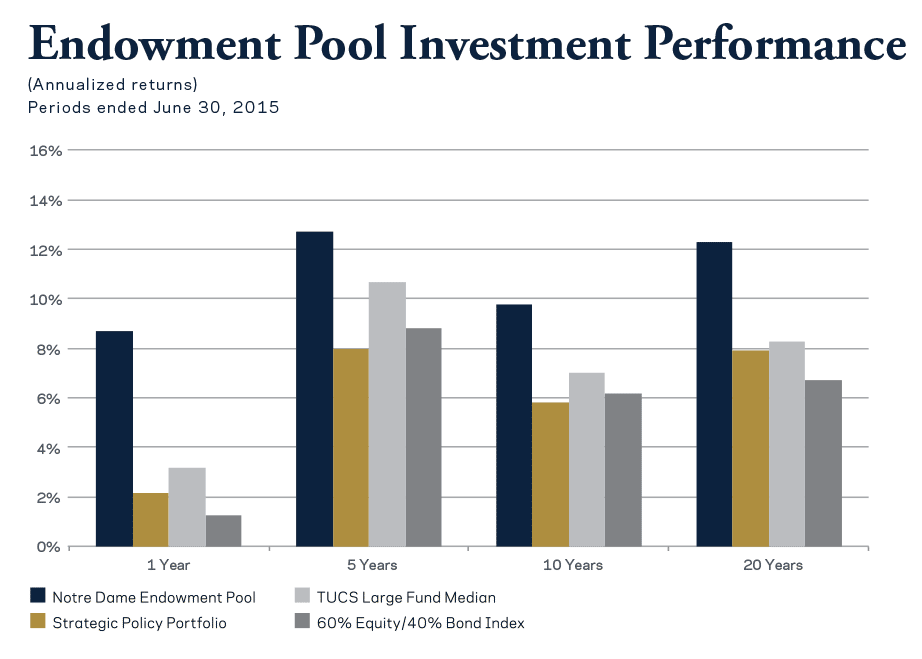The Notre Dame Endowment Pool returned 8.7 percent, outperforming other benchmarks.