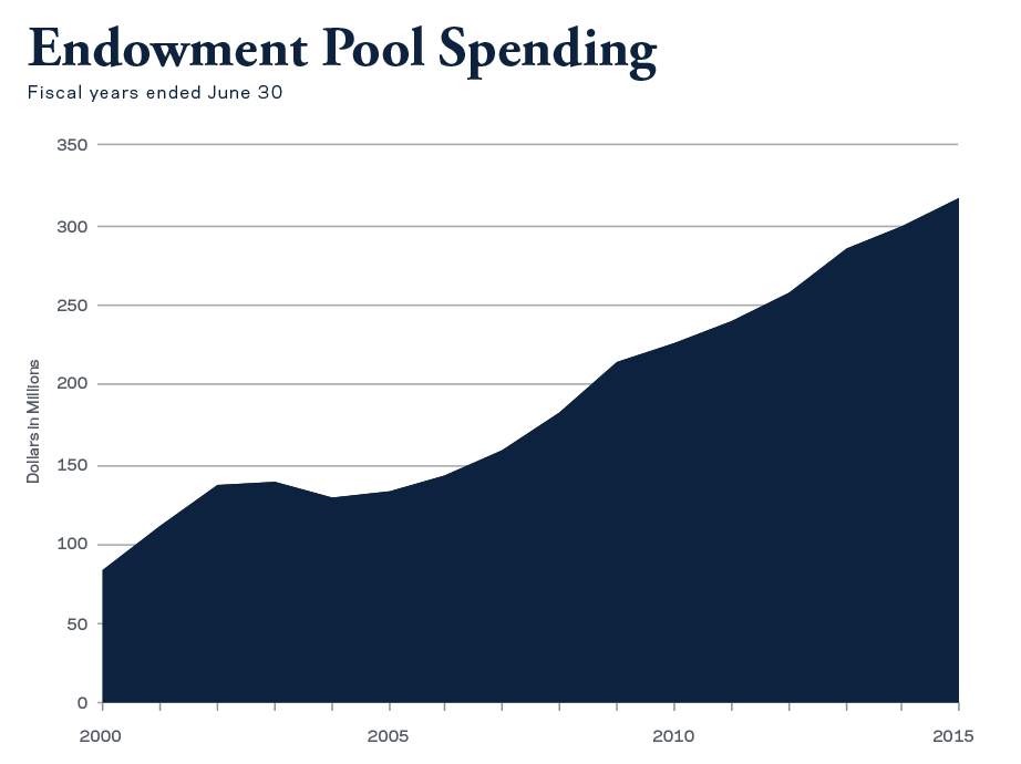 Endowment Pool spending increased 5.8% over the prior year